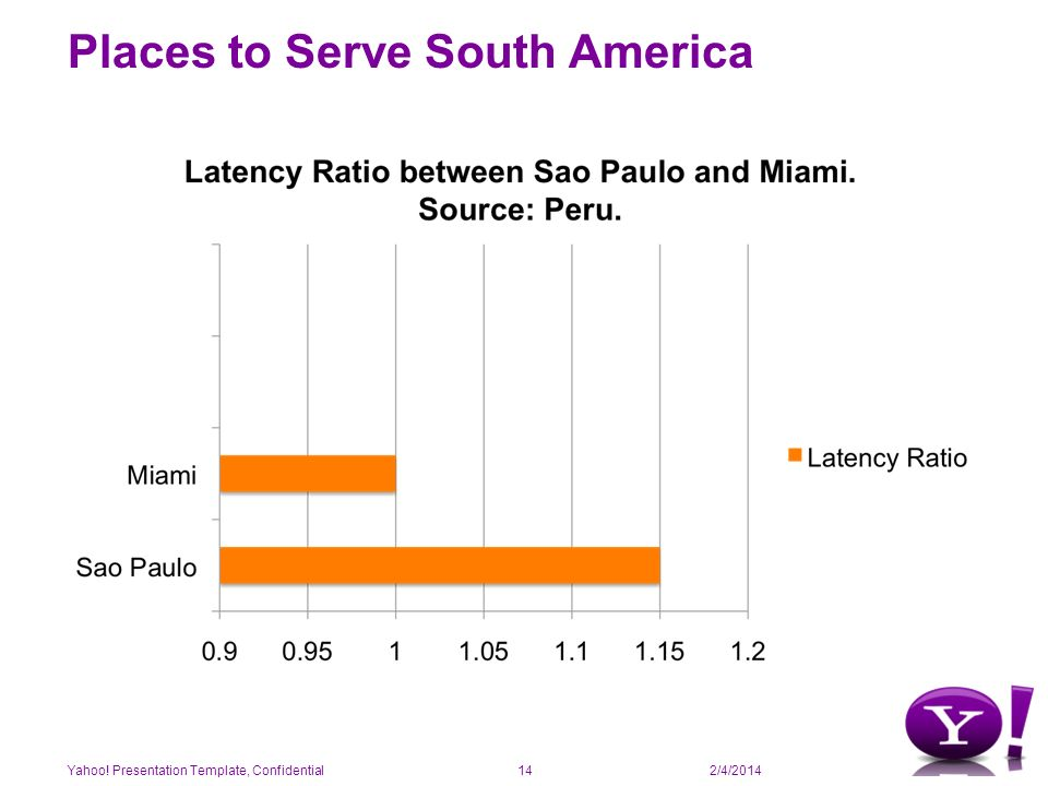 2/4/2014 Places to Serve South America Yahoo! Presentation Template, Confidential14