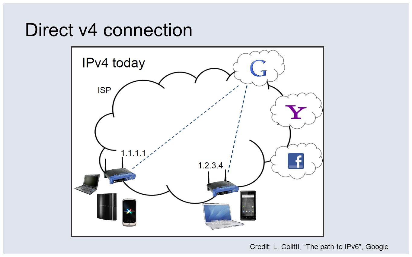 v4 with LSN Credit: L. Colitti, The path to IPv6, Google