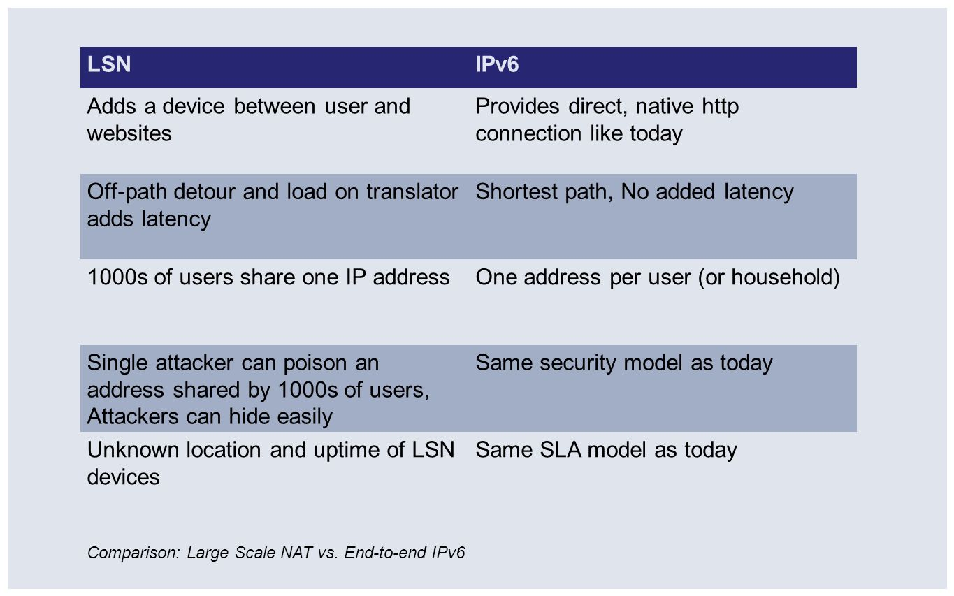 LSNIPv6 Adds a device between user and websites Provides direct, native http connection like today Off-path detour and load on translator adds latency
