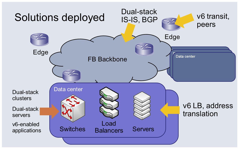 LB address translation Public v4 Public v6 FB BB dual-stack v4+v6 v4 hosts (for now) Data center LB v6 v6 v4 address translation 2620:0:1c08:0:face:b00c ::1 10.1.1.1