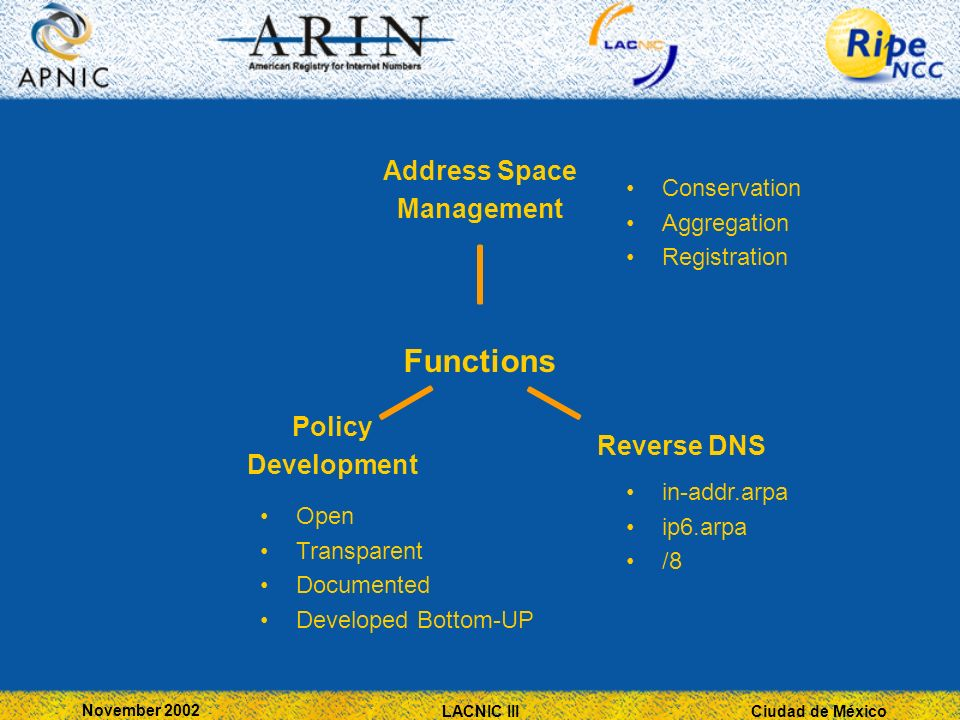 Ciudad de México November 2002 LACNIC III Functions Address Space Management Reverse DNS Policy Development Conservation Aggregation Registration Open Transparent Documented Developed Bottom-UP in-addr.arpa ip6.arpa /8