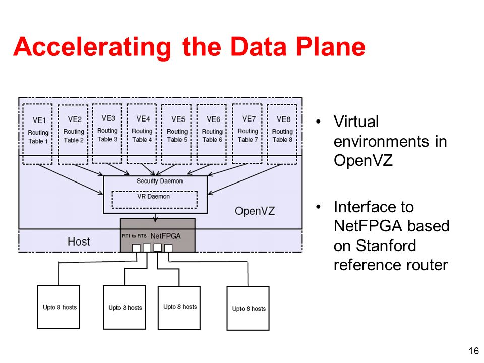 16 Accelerating the Data Plane Virtual environments in OpenVZ Interface to NetFPGA based on Stanford reference router