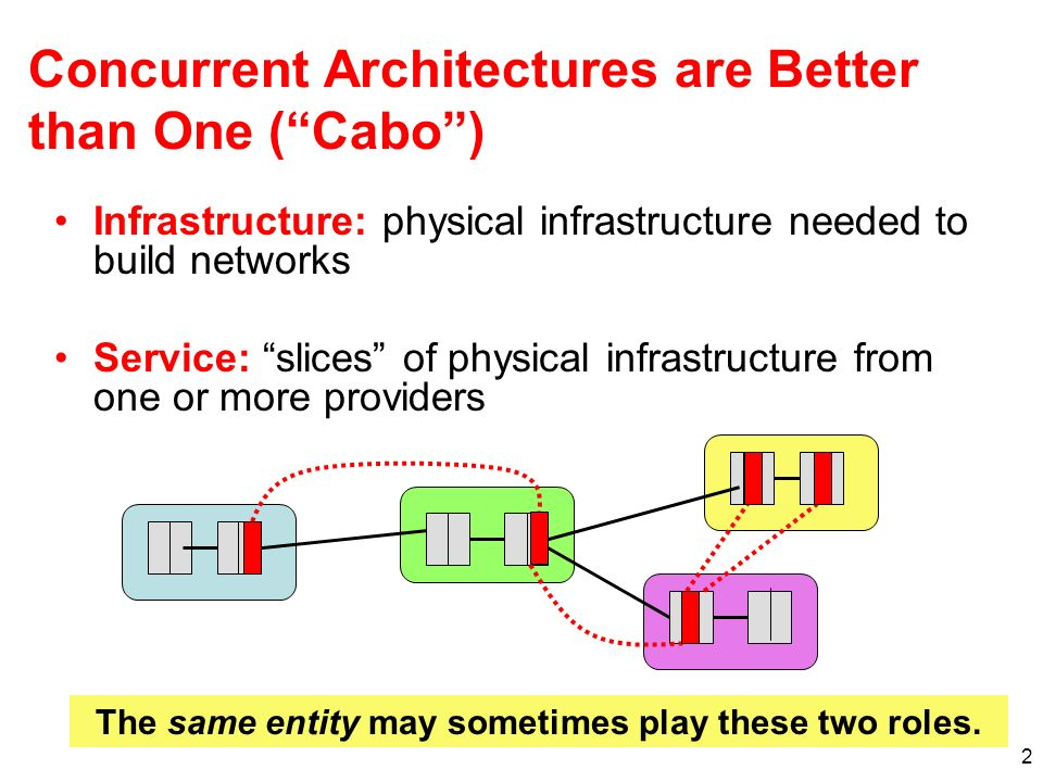 2 Concurrent Architectures are Better than One (Cabo) Infrastructure: physical infrastructure needed to build networks Service: slices of physical infrastructure from one or more providers The same entity may sometimes play these two roles.