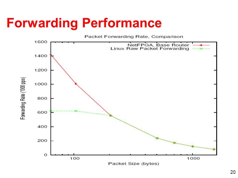 20 Forwarding Performance