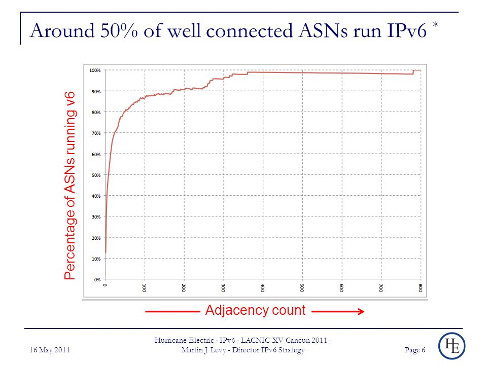 Around 50% of well connected ASNs run IPv6 * 16 May 2011 Hurricane Electric - IPv6 - LACNIC XV Cancun Martin J.