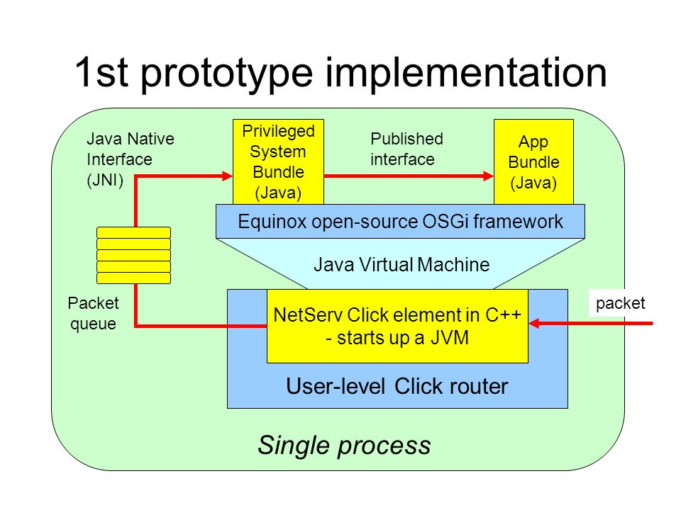1st prototype implementation NetServ Click element in C++ - starts up a JVM Equinox open-source OSGi framework Privileged System Bundle (Java) App Bundle (Java) Java Virtual Machine User-level Click router Published interface Java Native Interface (JNI) Packet queue Single process packet