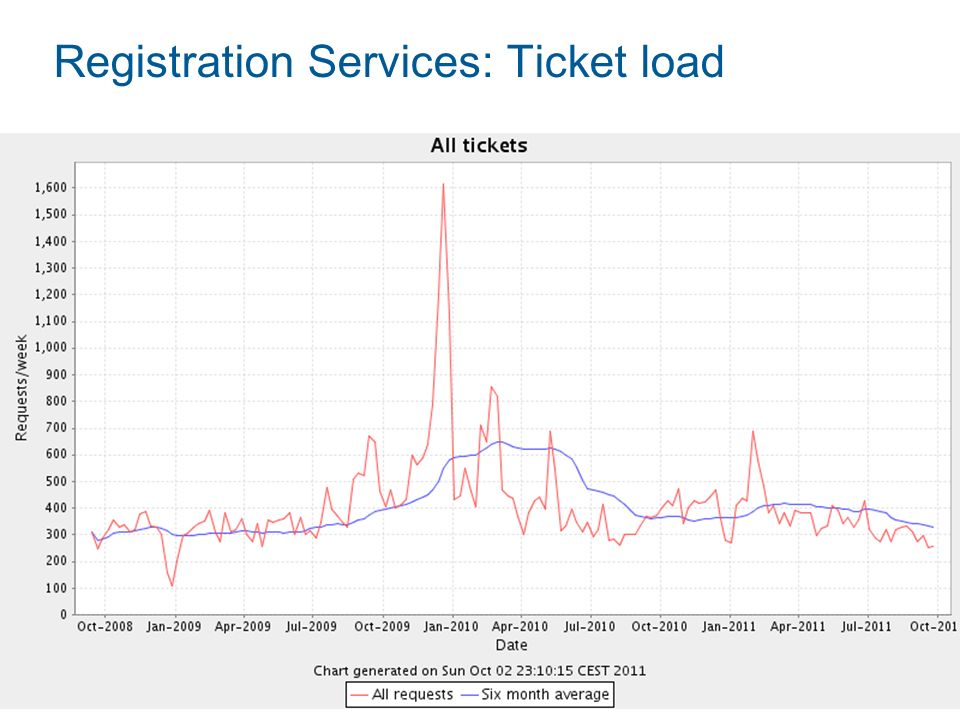 Registration Services: Ticket load