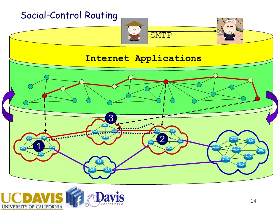 14 Social-Control Routing Internet Applications 1 2 3 SMTP