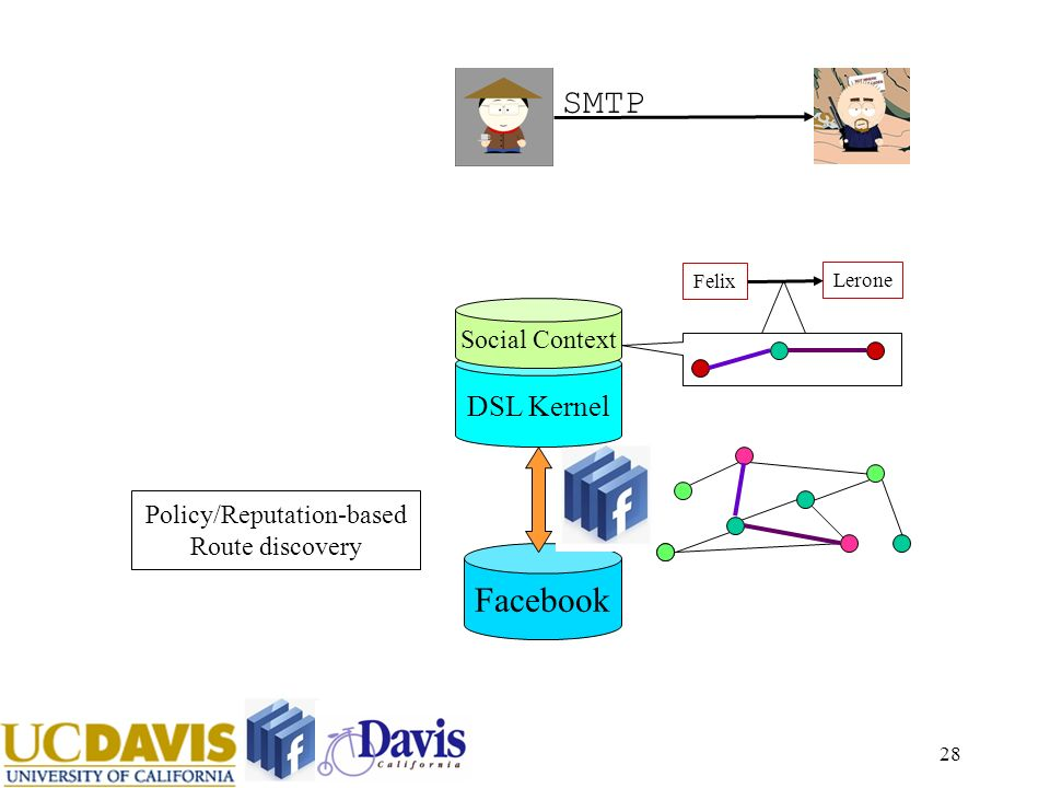 28 Facebook SMTP Felix Lerone DSL Kernel Policy/Reputation-based Route discovery Social Context