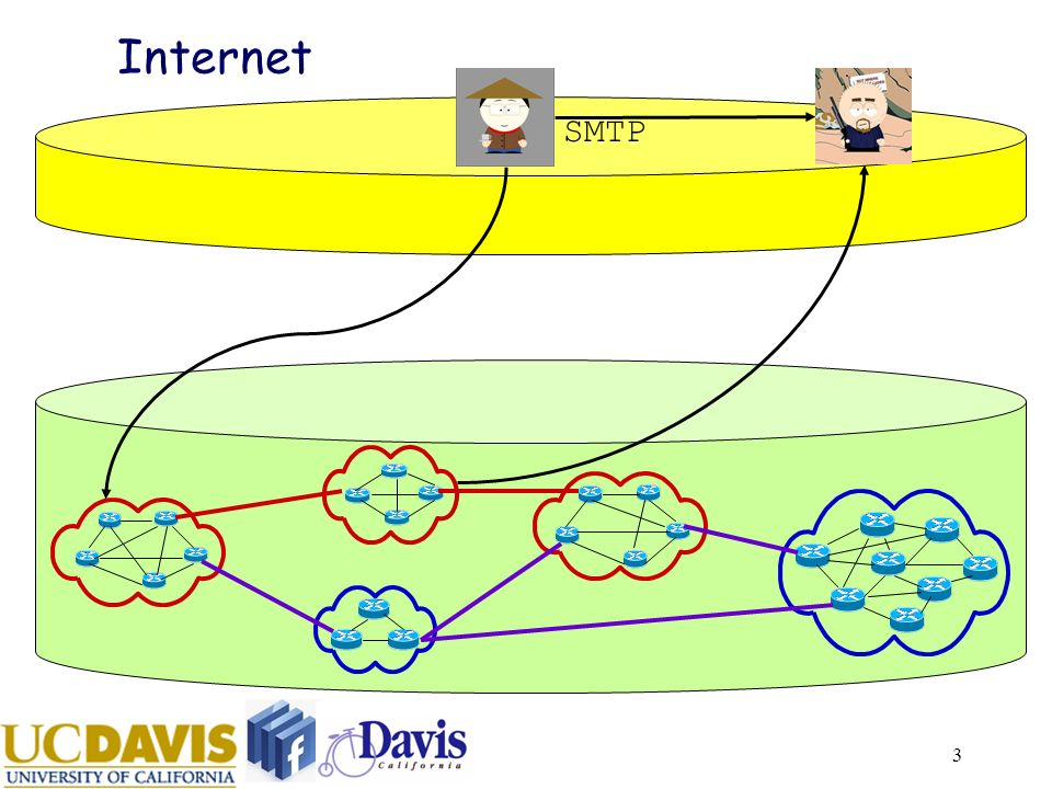 4 Internet Architecture & Routing Any identity (email address, IP, url) can communicate with any one else.