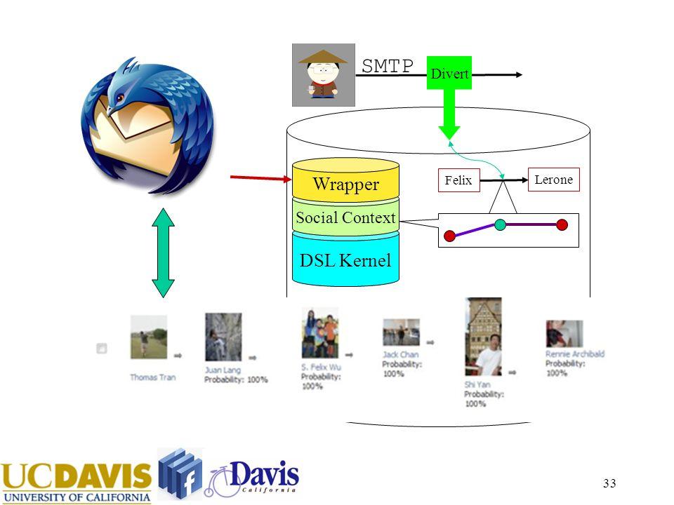 33 DSL Kernel Social Context SMTP Felix Lerone Divert Wrapper