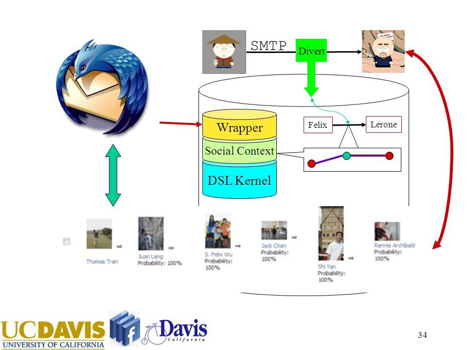 34 DSL Kernel Social Context SMTP Felix Lerone Divert Wrapper
