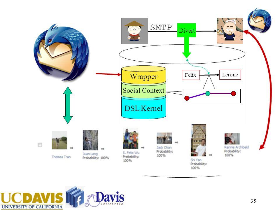 35 DSL Kernel Social Context SMTP Felix Lerone Divert Wrapper