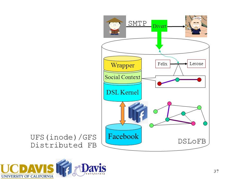37 Facebook DSL Kernel Social Context DSLoFB SMTP Felix Lerone Divert Wrapper UFS(inode)/GFS Distributed FB