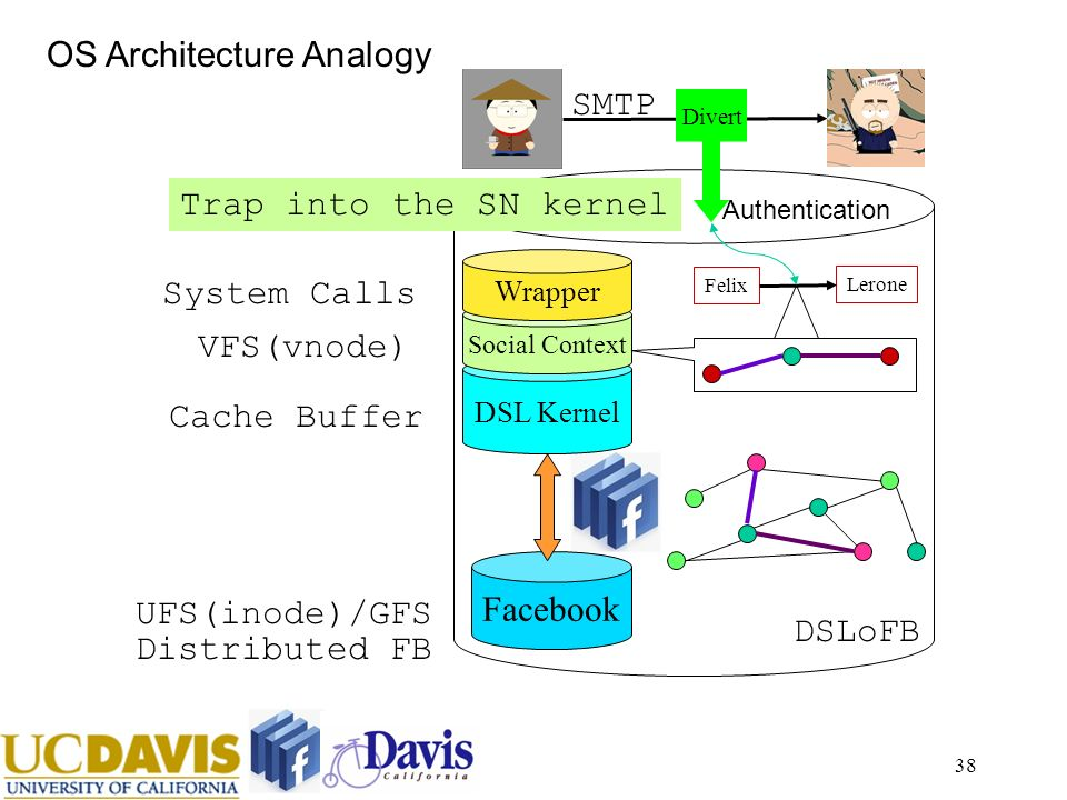 38 Facebook DSL Kernel Social Context DSLoFB SMTP Felix Lerone Divert Wrapper UFS(inode)/GFS Distributed FB Cache Buffer VFS(vnode) System Calls Trap into the SN kernel OS Architecture Analogy Authentication