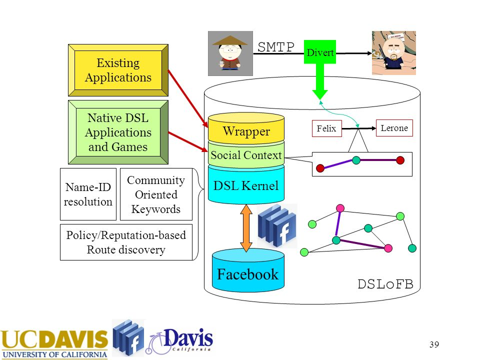 39 Facebook DSL Kernel Policy/Reputation-based Route discovery Community Oriented Keywords Name-ID resolution Social Context DSLoFB SMTP Felix Lerone Divert Native DSL Applications and Games Existing Applications Wrapper