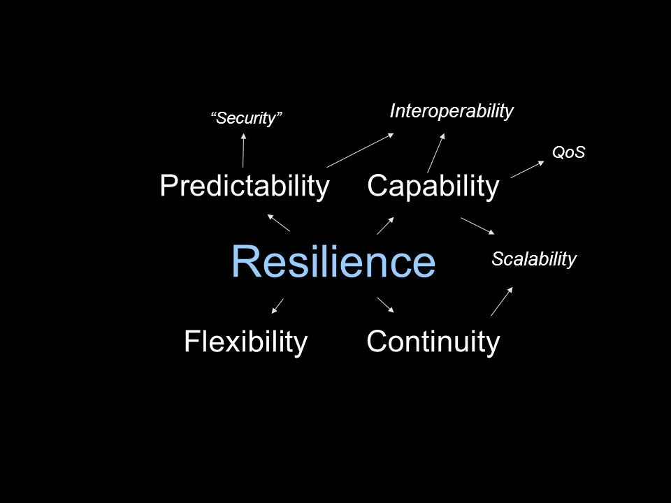 Resilience PredictabilityCapability Continuity Flexibility Scalability QoS Security Interoperability