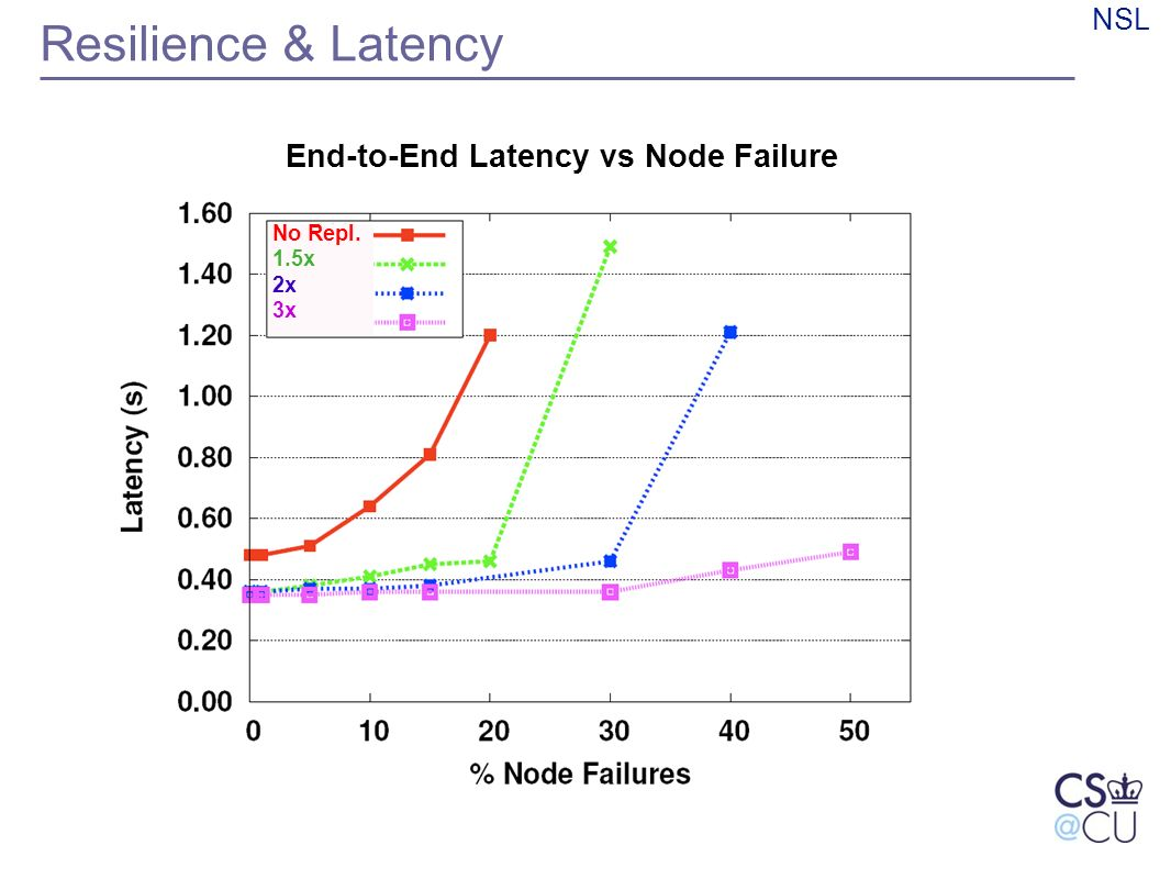 NSL Resilience & Latency End-to-End Latency vs Node Failure Text No Repl. 1.5x 2x 3x