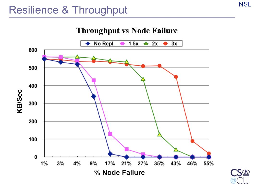 NSL Resilience & Throughput Throughput vs Node Failure KB/Sec % Node Failure