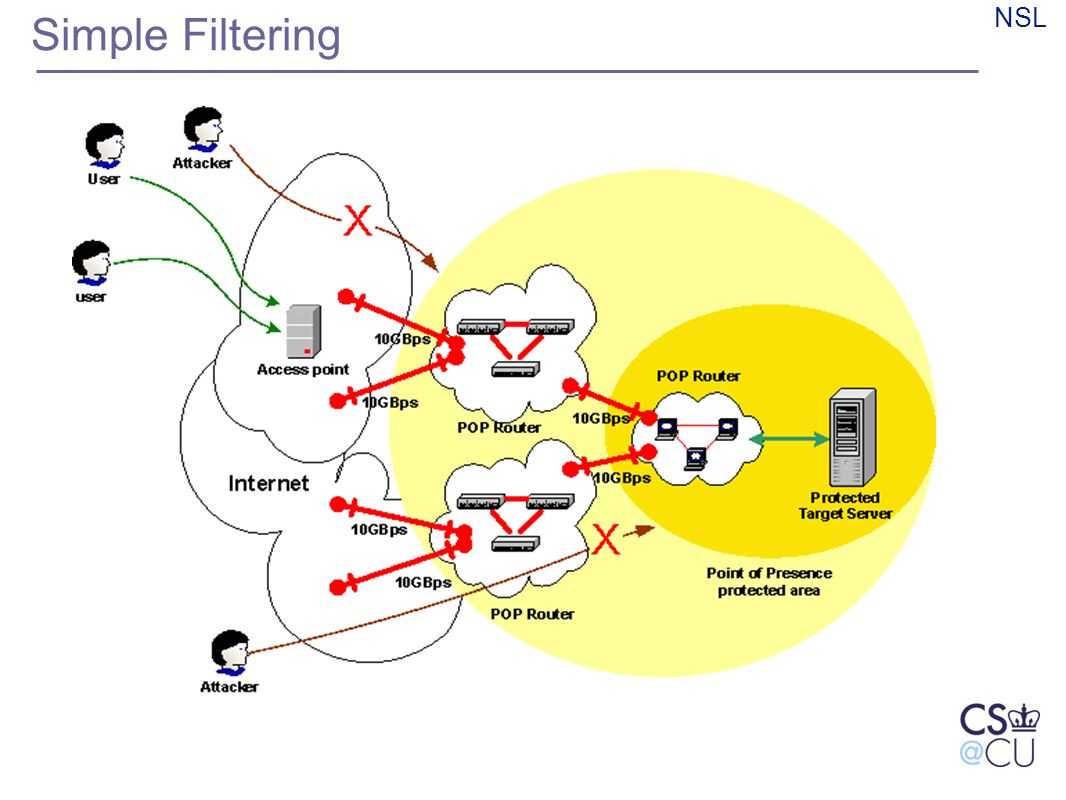 NSL Simple Filtering