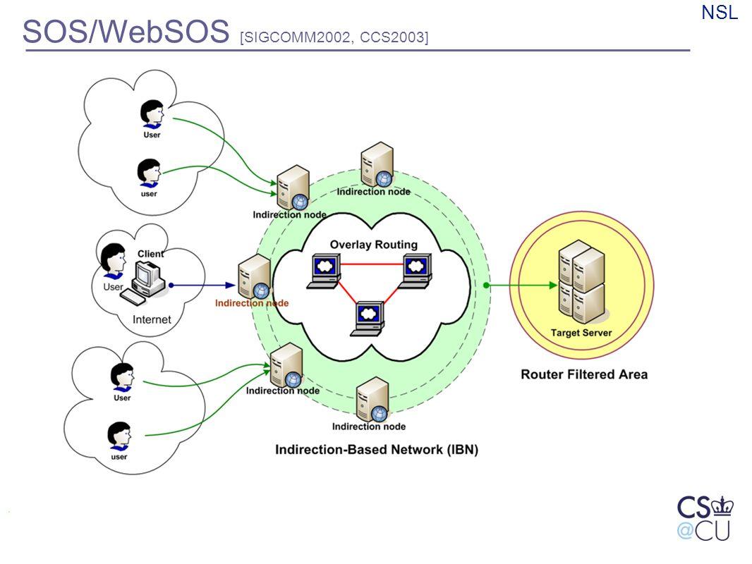 NSL SOS/WebSOS [SIGCOMM2002, CCS2003]