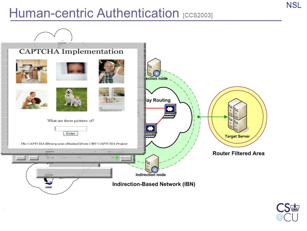NSL Human-centric Authentication [CCS2003]