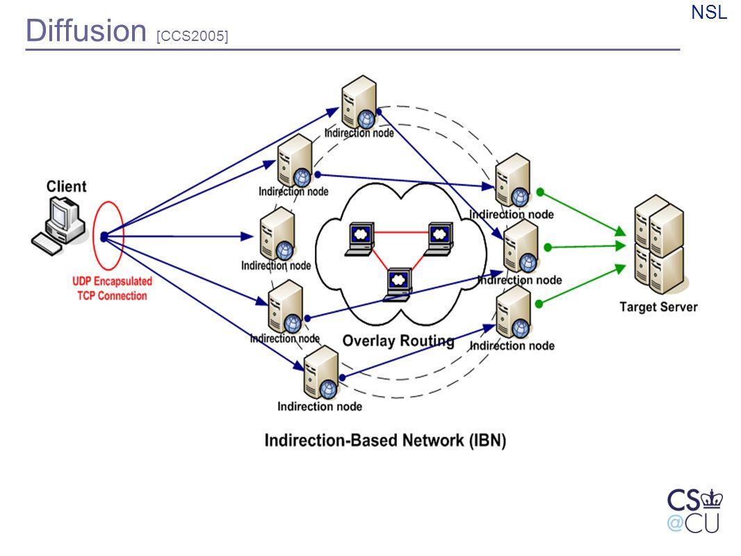 NSL Diffusion [CCS2005]