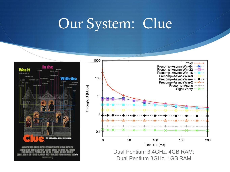 Our System: Clue Dual Pentium 3.4GHz, 4GB RAM; Dual Pentium 3GHz, 1GB RAM