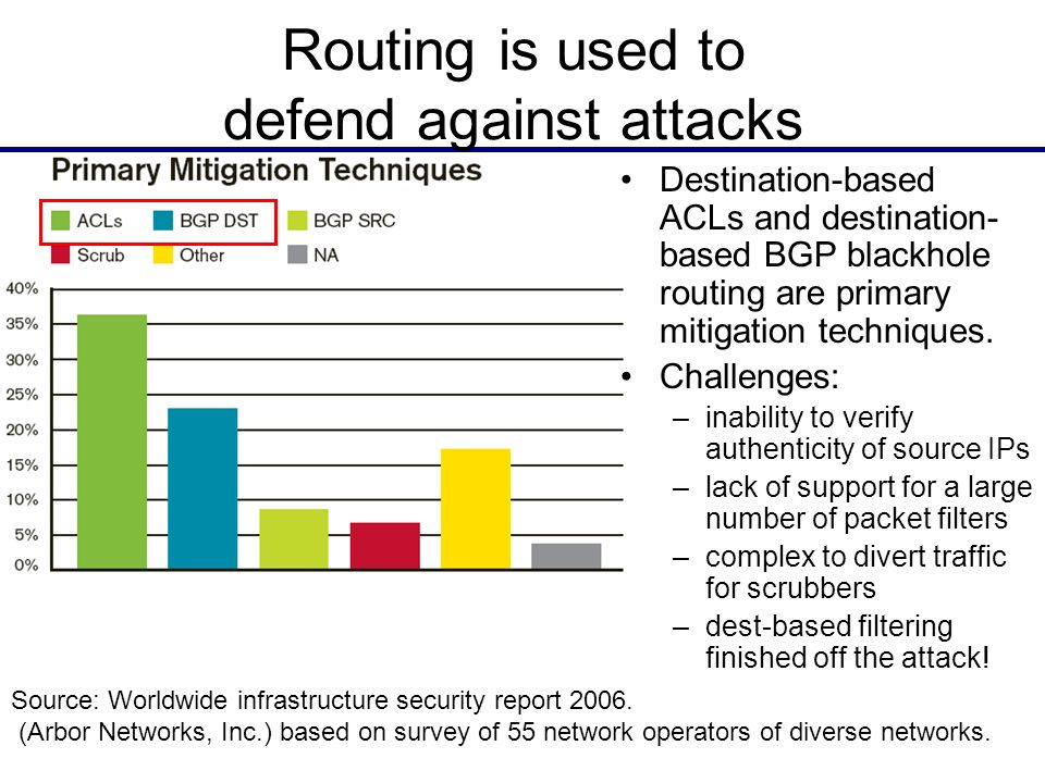 13 Routing is used to defend against attacks Destination-based ACLs and destination- based BGP blackhole routing are primary mitigation techniques. Ch