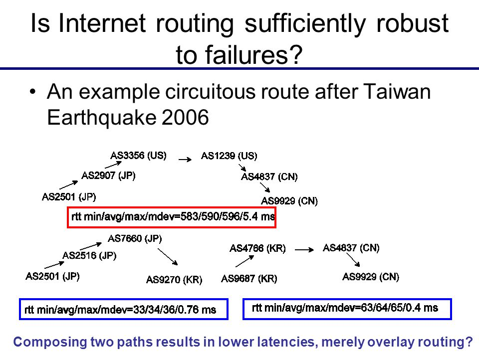 16 Is Internet routing sufficiently robust to failures? An example circuitous route after Taiwan Earthquake 2006 Composing two paths results in lower