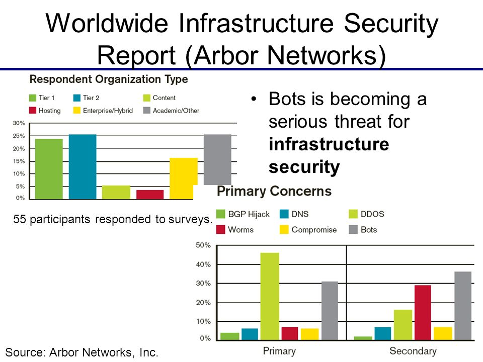 3 Worldwide Infrastructure Security Report (Arbor Networks) Bots is becoming a serious threat for infrastructure security Source: Arbor Networks, Inc.
