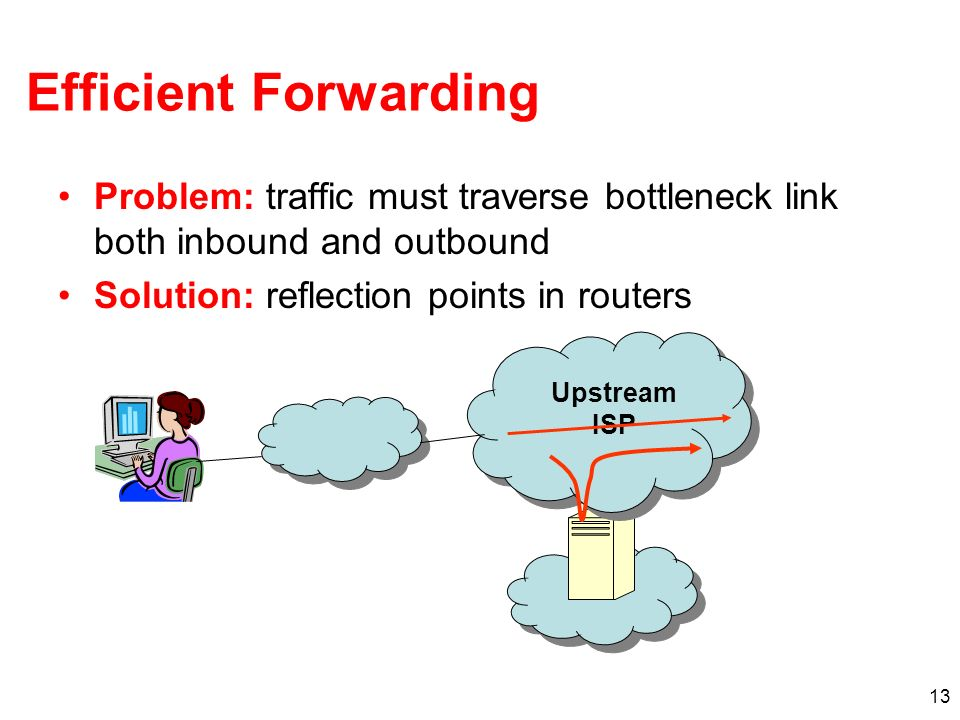13 Efficient Forwarding Problem: traffic must traverse bottleneck link both inbound and outbound Solution: reflection points in routers Upstream ISP