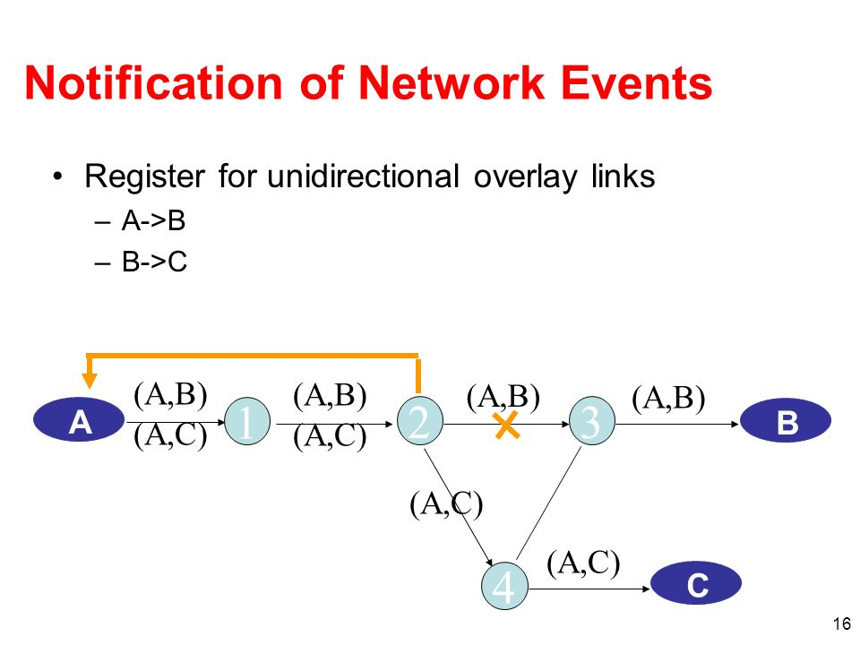 16 Notification of Network Events 1 A 23 4 B C (A,B) (A,C) (A,B) (A,C) (A,B) (A,C) Register for unidirectional overlay links –A->B –B->C