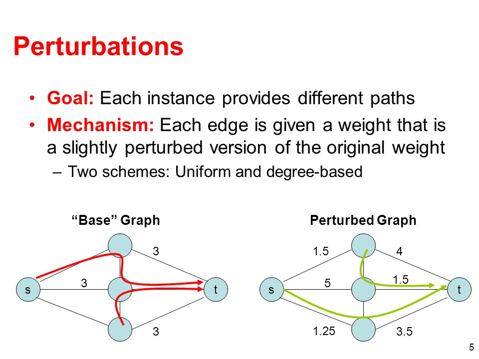 5 Perturbations Goal: Each instance provides different paths Mechanism: Each edge is given a weight that is a slightly perturbed version of the original weight –Two schemes: Uniform and degree-based ts Base Graph ts Perturbed Graph