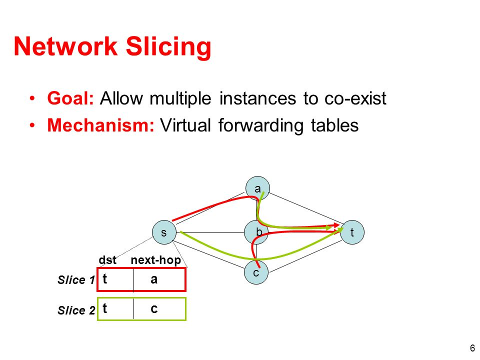 6 Network Slicing Goal: Allow multiple instances to co-exist Mechanism: Virtual forwarding tables a t c s b t a t c Slice 1 Slice 2 dstnext-hop