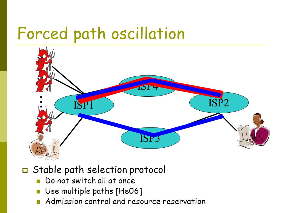 Forced path oscillation ISP1 ISP4 ISP3 ISP2 … Stable path selection protocol Do not switch all at once Use multiple paths [He06] Admission control and resource reservation