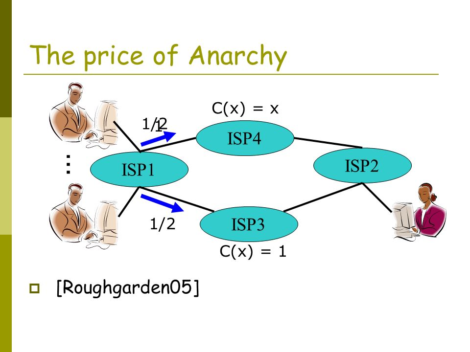 The price of Anarchy [Roughgarden05] ISP1 ISP4 ISP3 ISP2 C(x) = x C(x) = 1 1/2 … 1