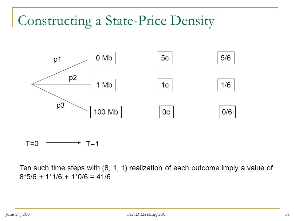 June 27, 2007 FIND Meeting, Constructing a State-Price Density p1 p2 p3 T=0 T=1 0 Mb 1 Mb 100 Mb 5c 1c 0c 5/6 1/6 0/6 Ten such time steps with (8, 1, 1) realization of each outcome imply a value of 8*5/6 + 1*1/6 + 1*0/6 = 41/6.
