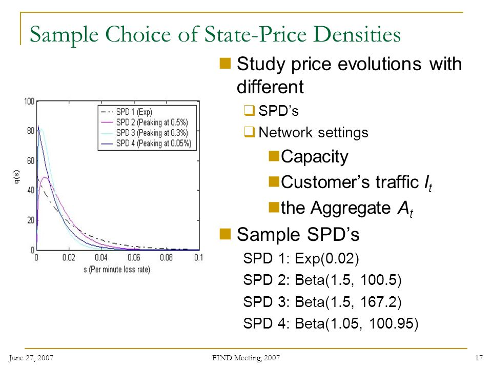 June 27, 2007 FIND Meeting, Sample Choice of State-Price Densities Study price evolutions with different SPDs Network settings Capacity Customers traffic I t the Aggregate A t Sample SPDs SPD 1: Exp(0.02) SPD 2: Beta(1.5, 100.5) SPD 3: Beta(1.5, 167.2) SPD 4: Beta(1.05, )