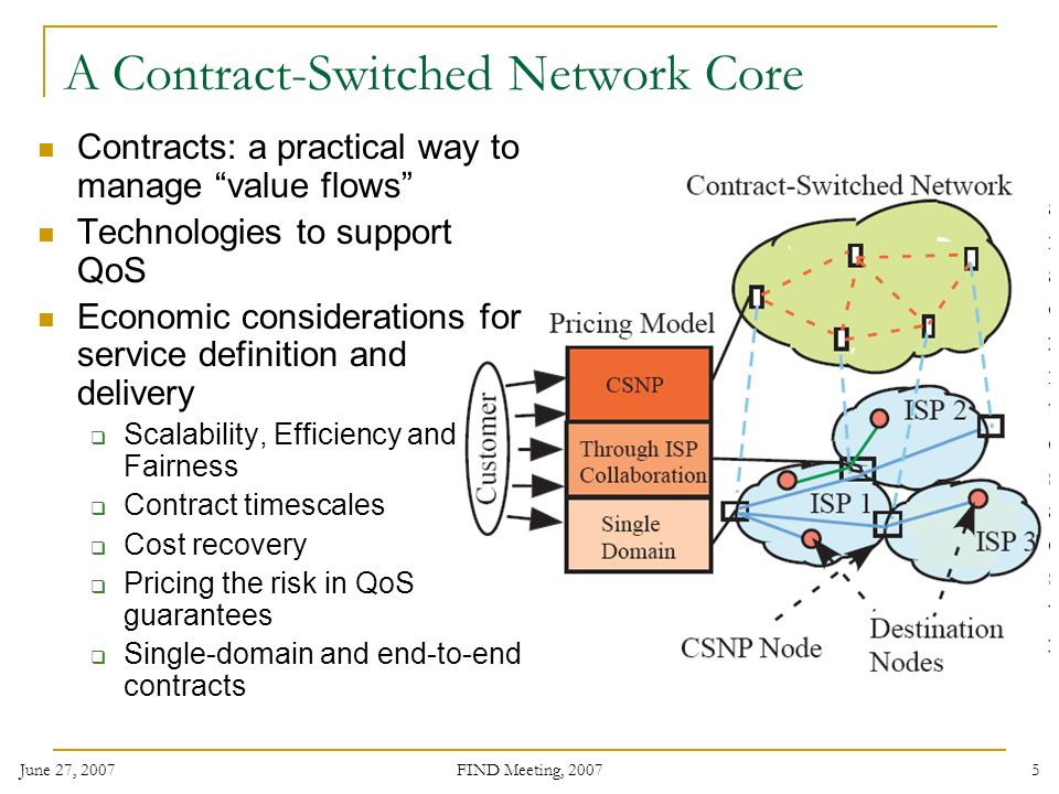 June 27, 2007 FIND Meeting, A Contract-Switched Network Core Contracts: a practical way to manage value flows Technologies to support QoS Economic considerations for service definition and delivery Scalability, Efficiency and Fairness Contract timescales Cost recovery Pricing the risk in QoS guarantees Single-domain and end-to-end contracts