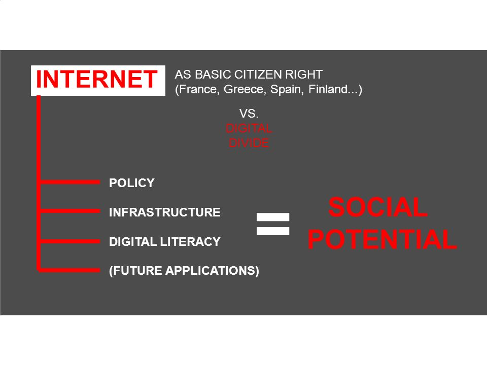 INTERNET AS BASIC CITIZEN RIGHT (France, Greece, Spain, Finland...) VS. DIGITAL DIVIDE POLICY INFRASTRUCTURE DIGITAL LITERACY (FUTURE APPLICATIONS) =