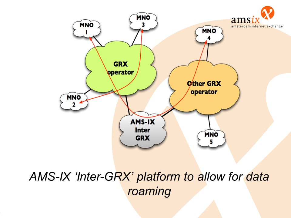 AMS-IX Inter-GRX platform to allow for data roaming