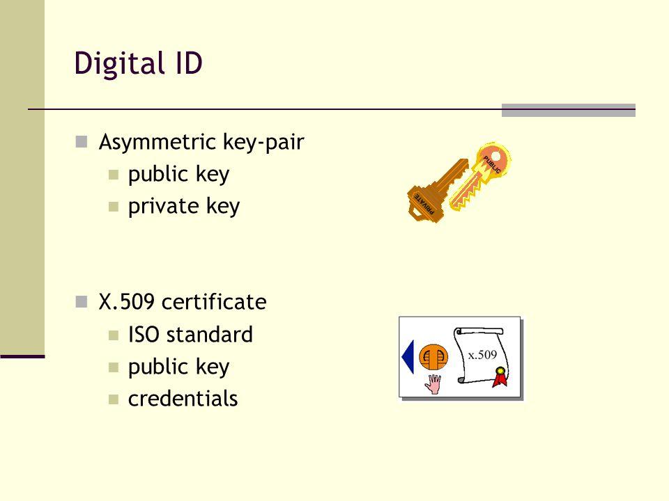 Digital ID Asymmetric key-pair public key private key X.509 certificate ISO standard public key credentials