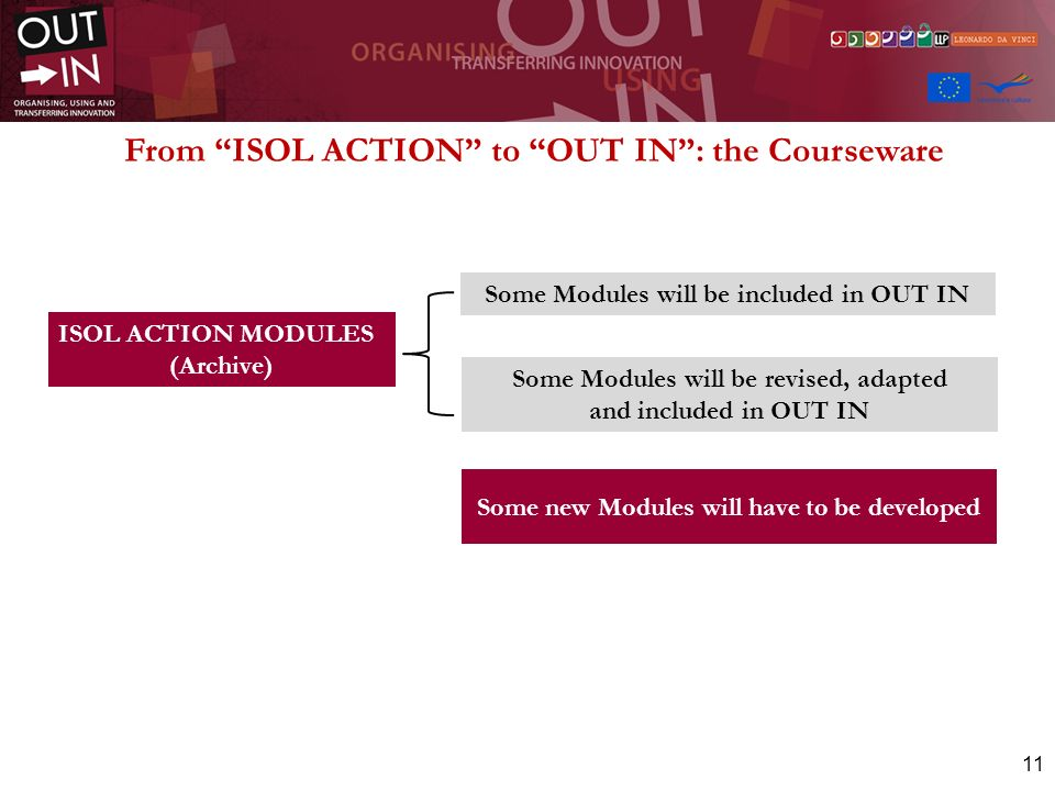 11 From ISOL ACTION to OUT IN: the Courseware ISOL ACTION MODULES (Archive) Some Modules will be included in OUT IN Some Modules will be revised, adapted and included in OUT IN Some new Modules will have to be developed