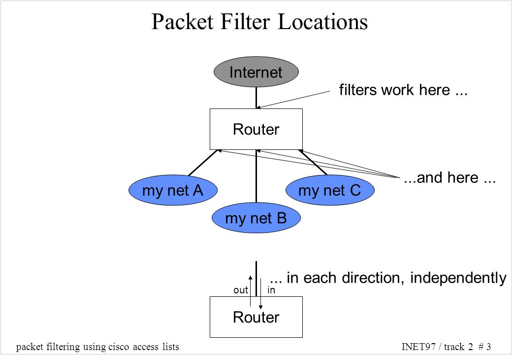 packet filtering using cisco access listsINET97 / track 2 # 3 Internet Router my net A my net B my net C filters work here......and here...