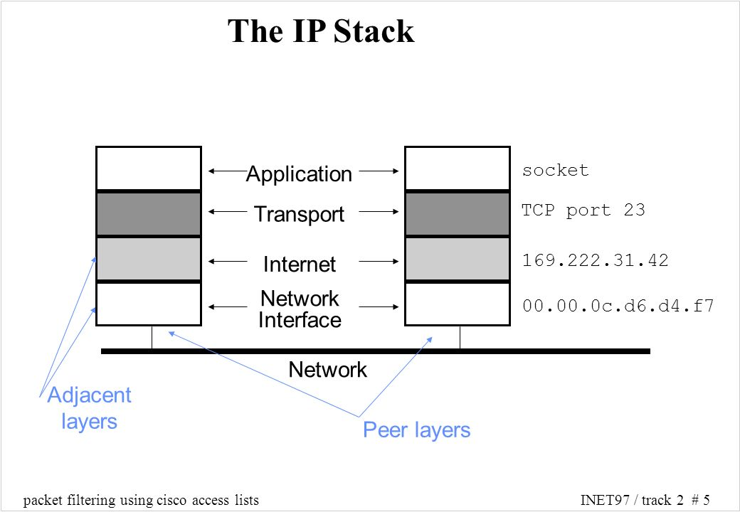 packet filtering using cisco access listsINET97 / track 2 # 5 The IP Stack Application Transport Internet Network Interface Network Adjacent layers Peer layers 00.00.0c.d6.d4.f7 169.222.31.42 TCP port 23 socket