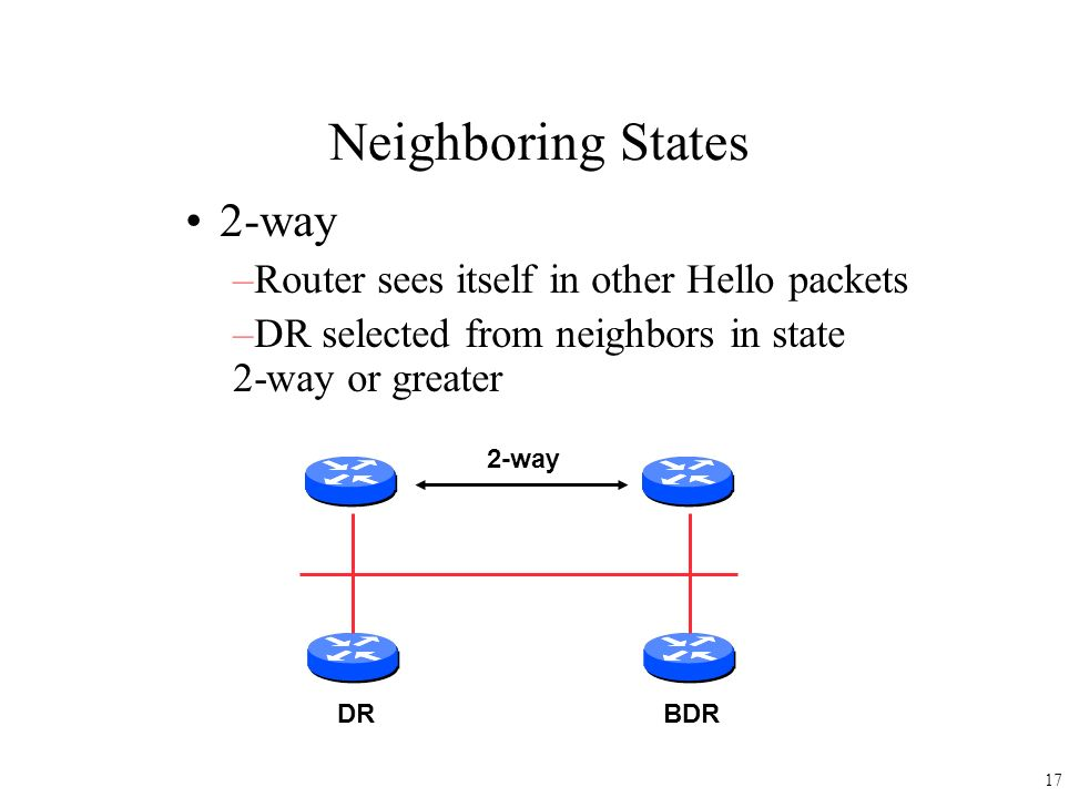 Neighboring States 2-way –Router sees itself in other Hello packets –DR selected from neighbors in state 2-way or greater DRBDR 2-way 17