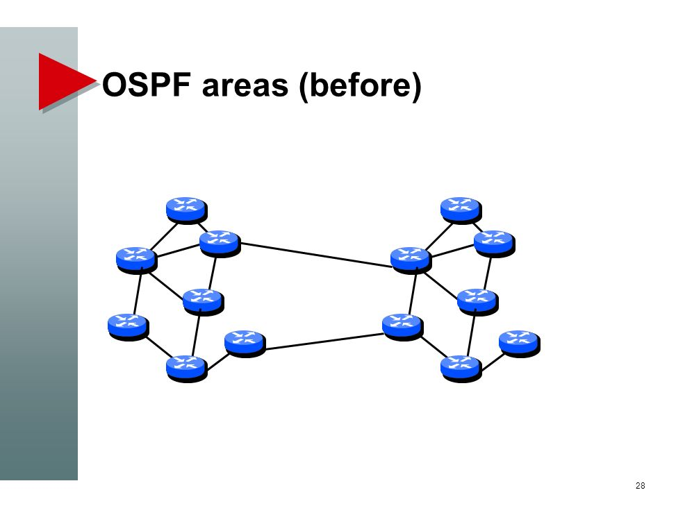 OSPF areas (before) 28