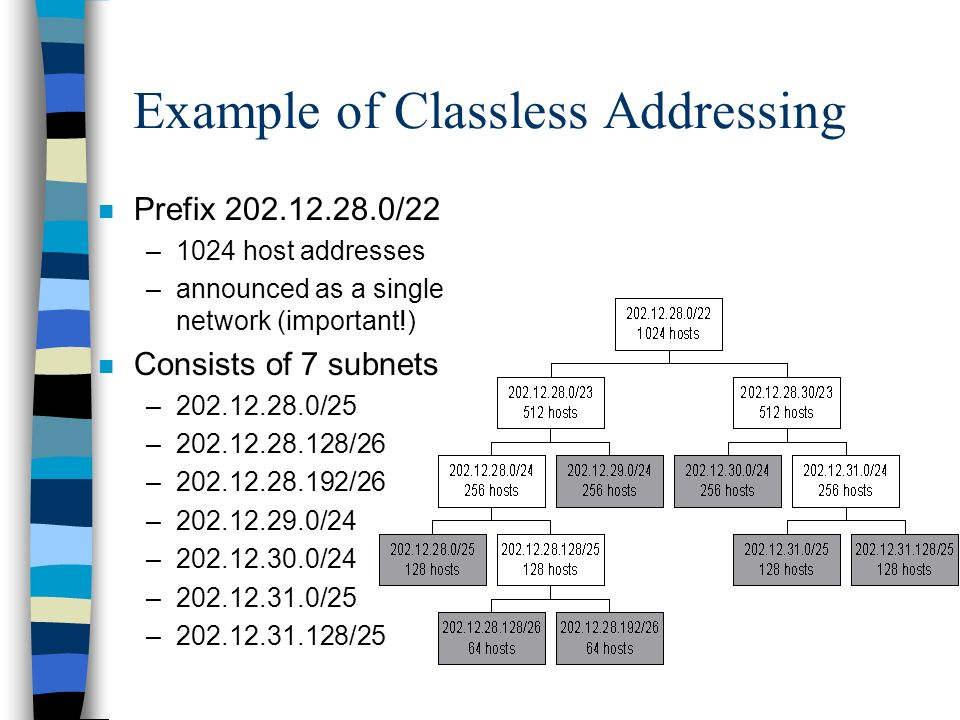 Example of Classless Addressing n Prefix 202.12.28.0/22 –1024 host addresses –announced as a single network (important!) n Consists of 7 subnets –202.12.28.0/25 –202.12.28.128/26 –202.12.28.192/26 –202.12.29.0/24 –202.12.30.0/24 –202.12.31.0/25 –202.12.31.128/25