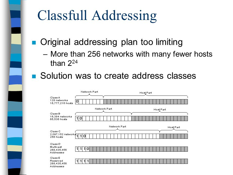 Classfull Addressing n Original addressing plan too limiting –More than 256 networks with many fewer hosts than 2 24 n Solution was to create address classes